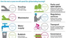 If you think the Major Cycleways cost a lot, consider how much is in the budget for roading